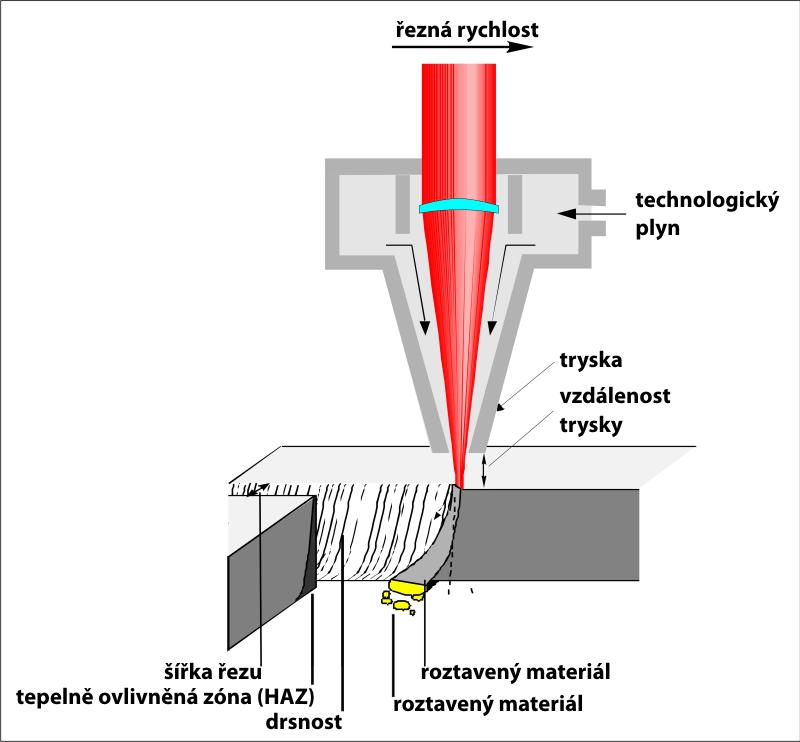 Technologie řezání plamenem
